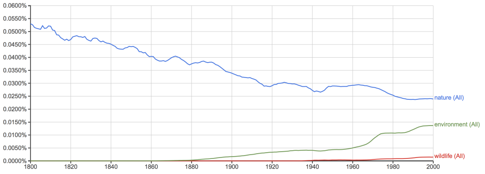 Google Books Ngrams Viewer - Nature, Wildlife and Environment